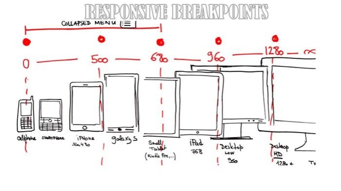 Responsive-Web-Design - Collapse point