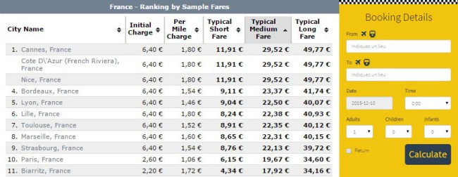 Paris Taxi Fare Chart & Fare Calculator