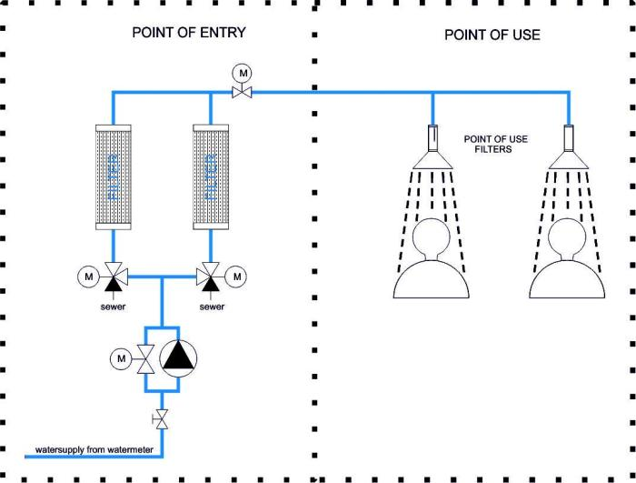 POU & POE Water Filter System Diagram